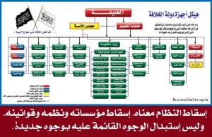أجهزة دولة الخلافة في الحكم والإدارة